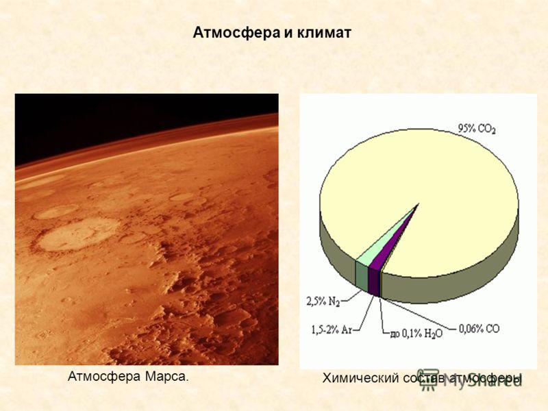 Атмосфера и климат Атмосфера Марса. Химический состав атмосферы