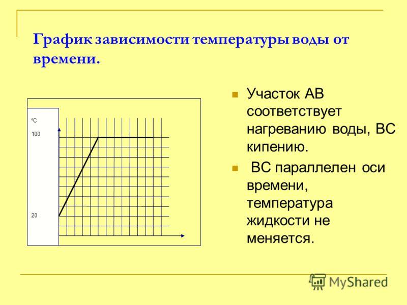 График зависимости температуры воды от времени. Участок АВ соответствует нагреванию воды, ВС кипению. ВС параллелен оси времени, температура жидкости не меняется. º С 100 20