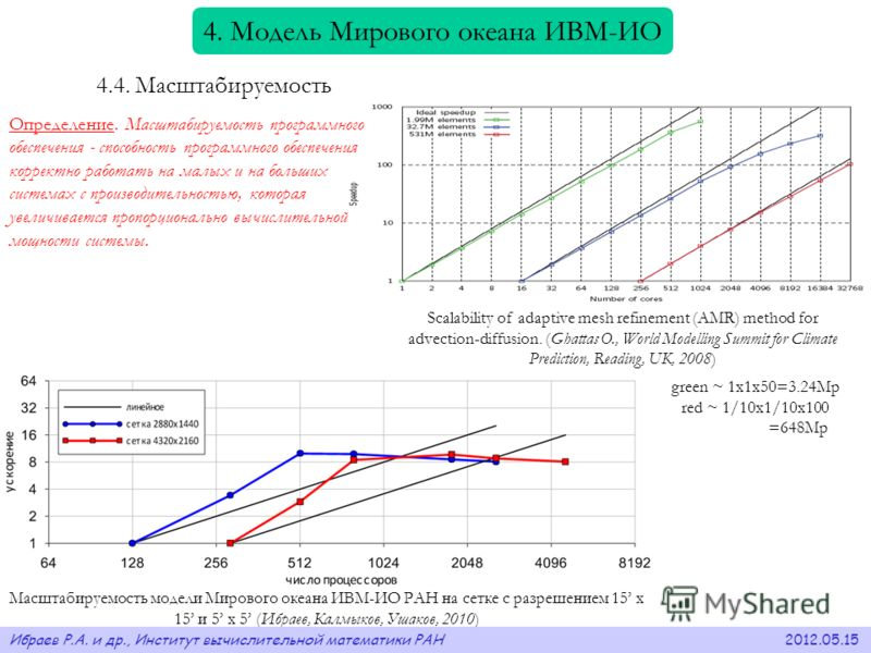 Scalability of adaptive mesh refinement (AMR) method for advection-diffusion. (Ghattas O., World Modelling Summit for Climate Prediction, Reading, UK, 2008) green ~ 1x1x50=3.24Mp red ~ 1/10x1/10x100 =648Mp Масштабируемость модели Мирового океана ИВМ-