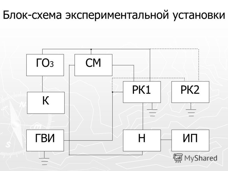 Блок-схема экспериментальной установки ГО 3 К ГВИ СМ РК1РК2 НИП