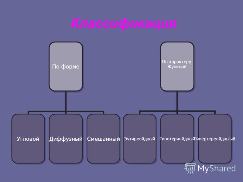 Классификация По форме УгловойДиффузныйСмешанный По характеру Функций ЭутиреойдныйГипотериойдныйГипертереойдныый