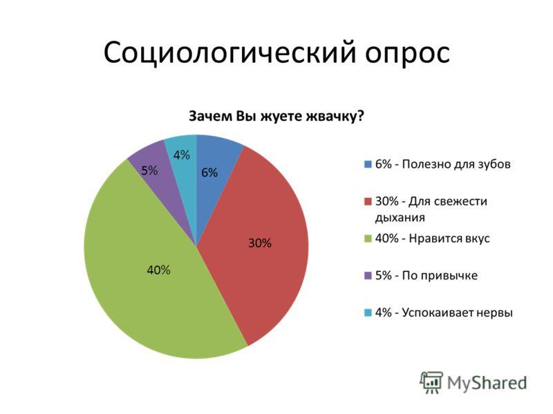 Социологический опрос 40% 5% 4%