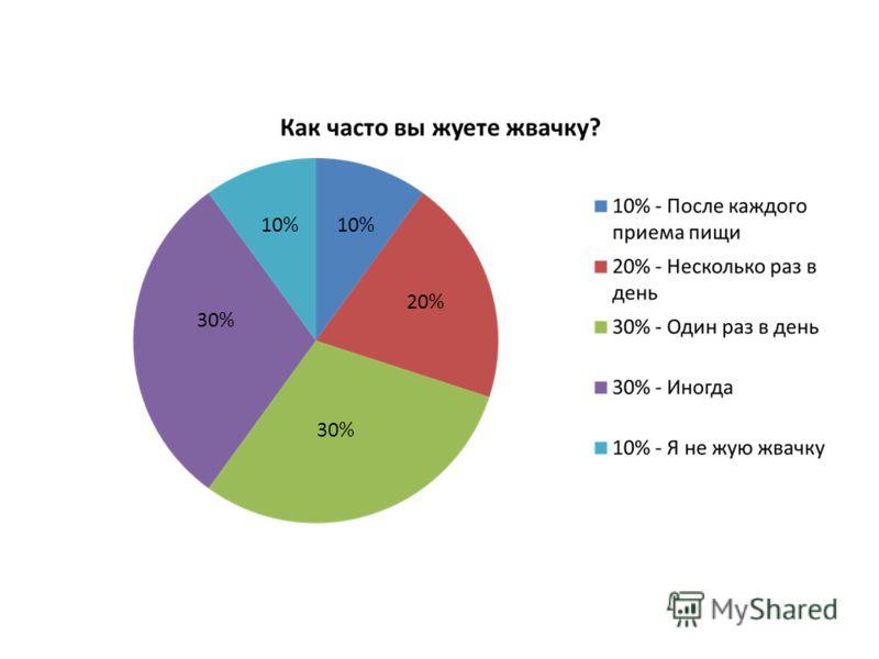 10% 30% 20%