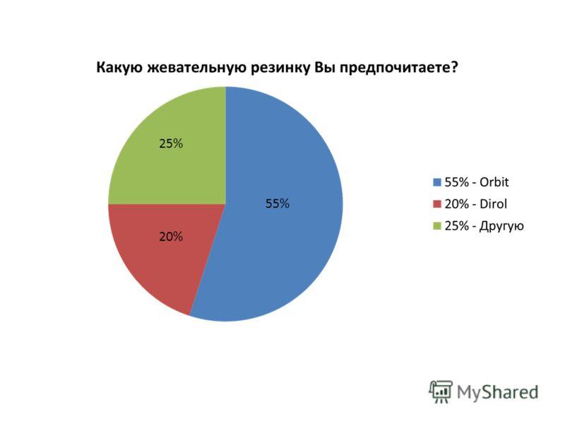 55% 20% 25%
