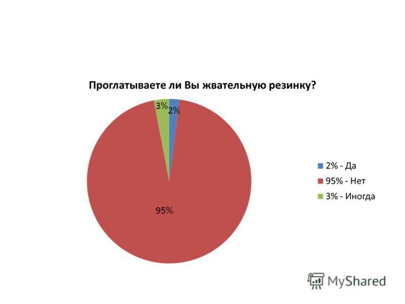 95% 2% 3%