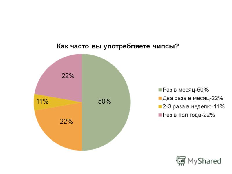 50% 22% 11%