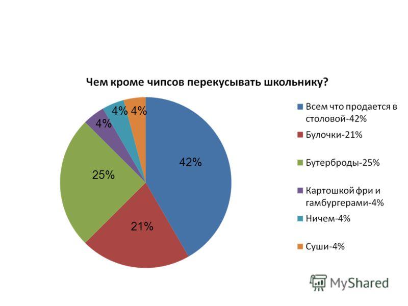 42% 21% 25% 4%