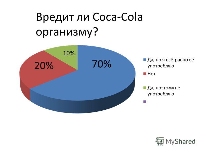 70% 20% 10% Вредит ли Coca-Cola организму?