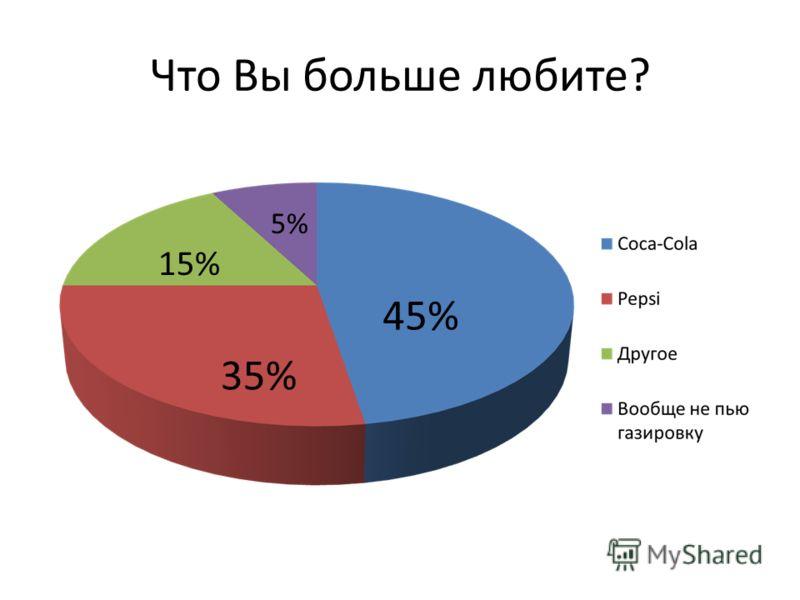 Что Вы больше любите? 45% 35% 15% 5%