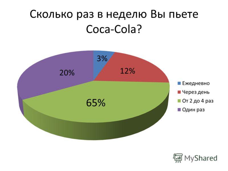 Сколько раз в неделю Вы пьете Coca-Cola? 3% 65% 12% 20%