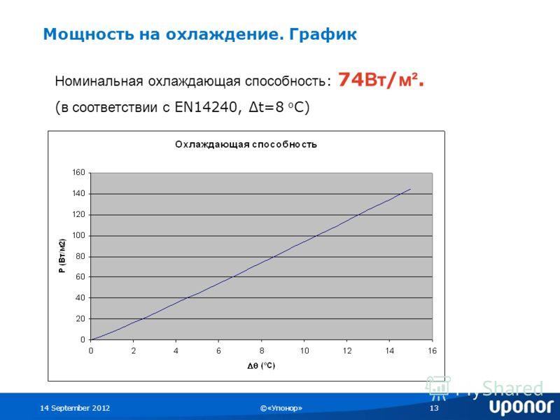 14 September 2012©«Упонор»13 Мощность на охлаждение. График Номинальная охлаждающая способность : 74 Вт / м². ( в соответствии с EN14240, t=8 о С)