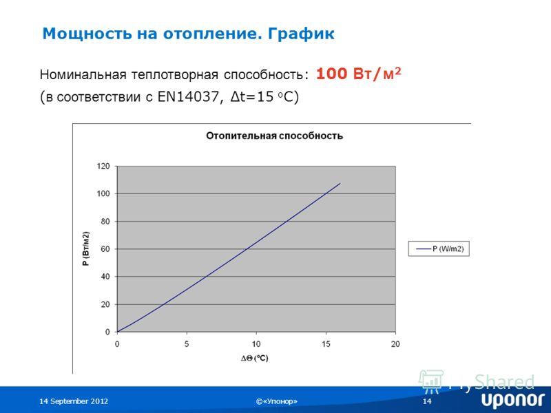 14 September 2012©«Упонор»14 Номинальная теплотворная способность : 100 Вт / м 2 ( в соответствии с EN14037, t=15 о С) Мощность на отопление. График