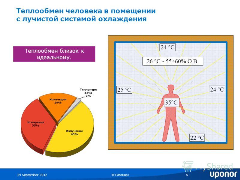 14 September 2012©«Упонор»5 26 °C - 55÷60% О.В. 24 °C 25 °C 35°C 22 °C 24 °C Теплообмен близок к идеальному. Теплообмен человека в помещении с лучистой системой охлаждения