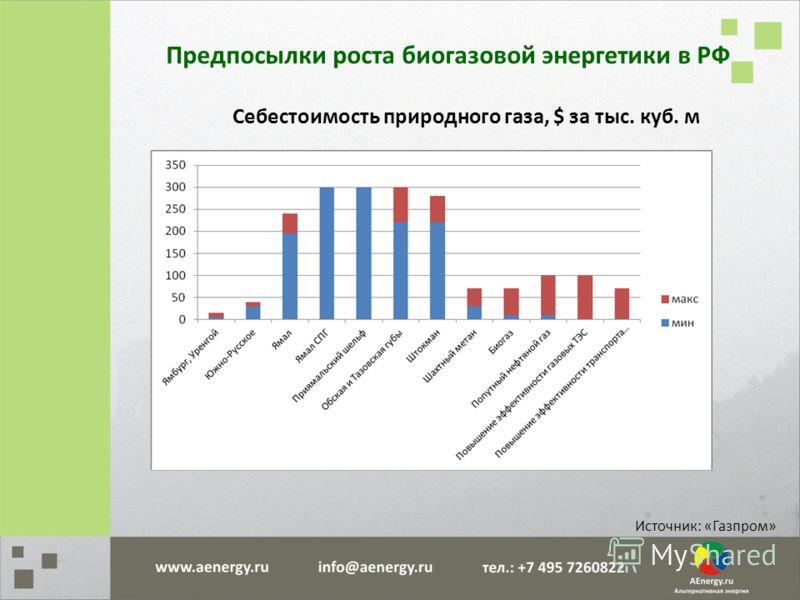Себестоимость природного газа, $ за тыс. куб. м Источник: «Газпром» Предпосылки роста биогазовой энергетики в РФ