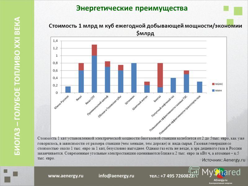 Энергетические преимущества Источник: Aenergy.ru БИОГАЗ – ГОЛУБОЕ ТОПЛИВО XXI ВЕКА Стоимость 1 млрд м куб ежегодной добывающей мощности/экономии $млрд Стоимость 1 квт установленной электрической мощности биогазовой станции колеблется от 2 до 5тыс. ев