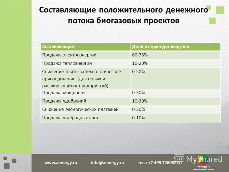 СоставляющаяДоля в структуре выручки Продажа электроэнергии60-75% Продажа теплоэнергии10-20% Снижение платы за технологическое присоединение (для новых и расширяющихся предприятий) 0-50% Продажа мощности0-30% Продажа удобрений10-30% Снижение экологич