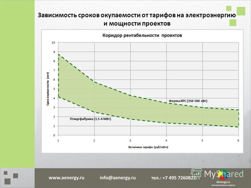 Зависимость сроков окупаемости от тарифов на электроэнергию и мощности проектов
