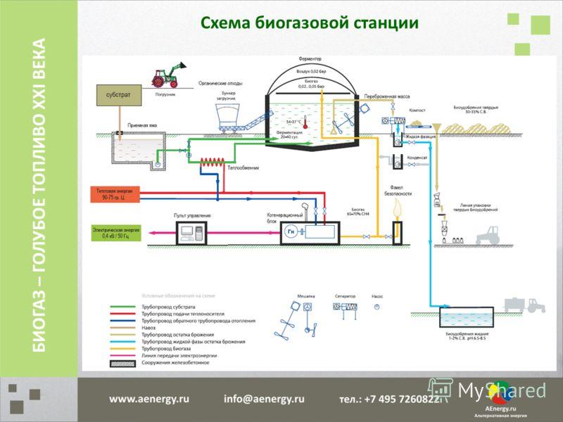 Схема биогазовой станции БИОГАЗ – ГОЛУБОЕ ТОПЛИВО XXI ВЕКА