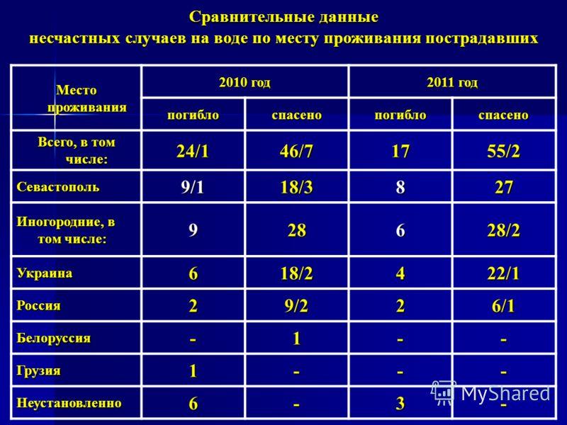 Место проживания 2010 год 2011 год погиблоспасенопогиблоспасено Всего, в том числе: 24/146/71755/2 Севастополь9/118/3827 Иногородние, в том числе: 928628/2 Украина618/2422/1 Россия29/226/1 Белоруссия-1-- Грузия1--- Неустановленно6-3- Сравнительные да