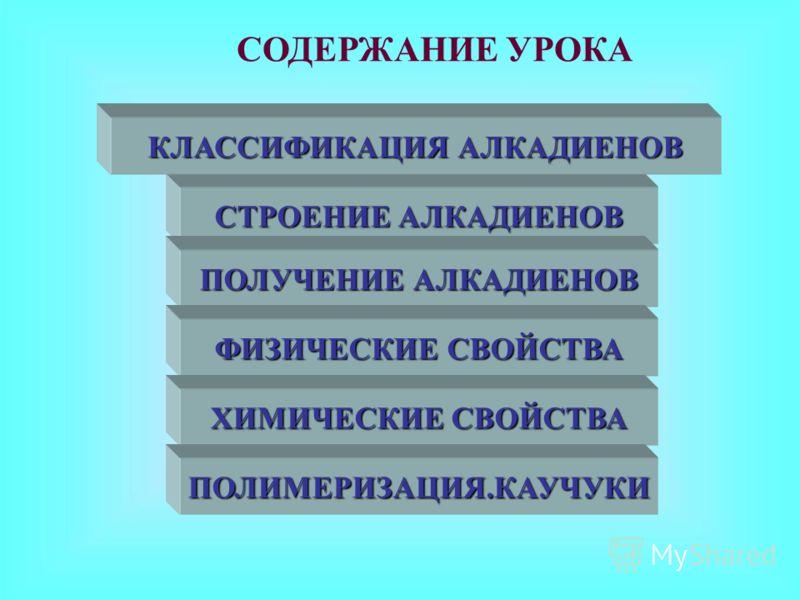 СТРОЕНИЕ АЛКАДИЕНОВ СТРОЕНИЕ АЛКАДИЕНОВ ПОЛУЧЕНИЕ АЛКАДИЕНОВ ПОЛУЧЕНИЕ АЛКАДИЕНОВ ФИЗИЧЕСКИЕ СВОЙСТВА ФИЗИЧЕСКИЕ СВОЙСТВА ХИМИЧЕСКИЕ СВОЙСТВА ХИМИЧЕСКИЕ СВОЙСТВА СОДЕРЖАНИЕ УРОКА ПОЛИМЕРИЗАЦИЯ.КАУЧУКИ КЛАССИФИКАЦИЯ АЛКАДИЕНОВ КЛАССИФИКАЦИЯ АЛКАДИЕНОВ