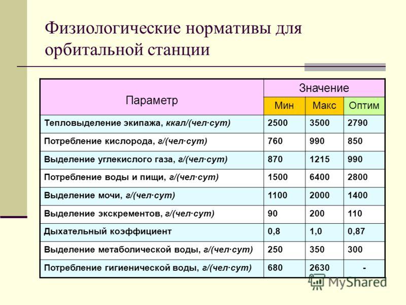 Физиологические нормативы для орбитальной станции Параметр Значение МинМаксОптим Тепловыделение экипажа, ккал/(чел·сут)250035002790 Потребление кислорода, г/(чел·сут)760990850 Выделение углекислого газа, г/(чел·сут)8701215990 Потребление воды и пищи,