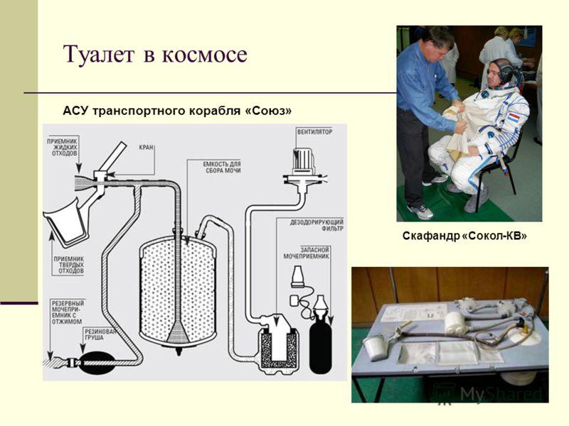 Туалет в космосе АСУ транспортного корабля «Союз» Скафандр «Сокол-КВ»