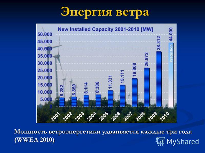 Энергия ветра Мощность ветроэнергетики удваивается каждые три года (WWEA 2010)