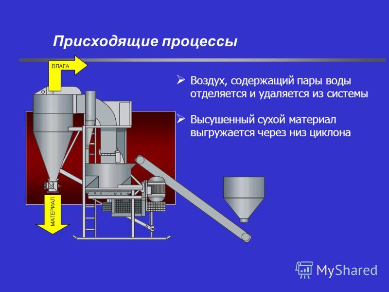 Воздух, содержащий пары воды отделяется и удаляется из системы Высушенный сухой материал выгружается через низ циклона Присходящие процессы МАТЕРИАЛ ВЛАГА