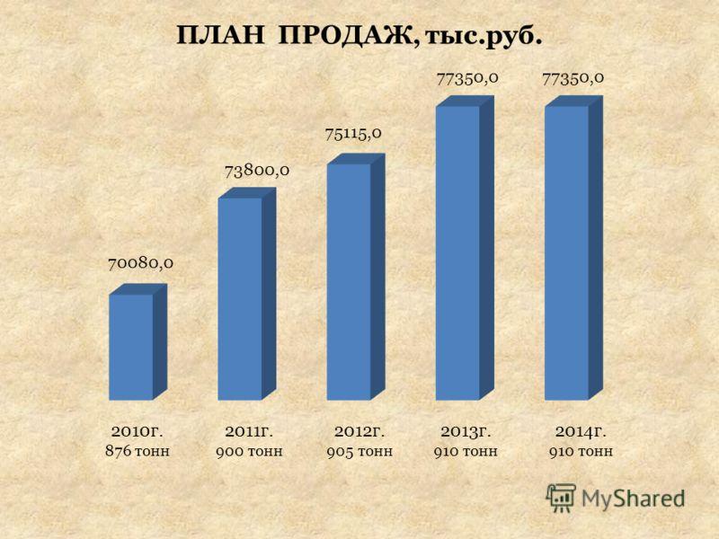 ПЛАН ПРОДАЖ, тыс.руб. 2010г. 876 тонн 2011г. 900 тонн 2012г. 905 тонн 2013г. 910 тонн 2014г. 910 тонн