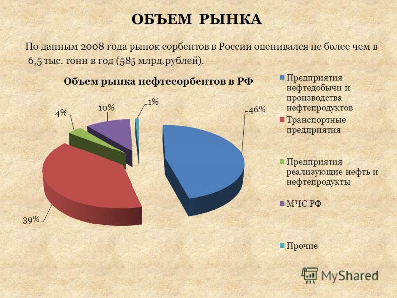 ОБЪЕМ РЫНКА По данным 2008 года рынок сорбентов в России оценивался не более чем в 6,5 тыс. тонн в год (585 млрд.рублей).