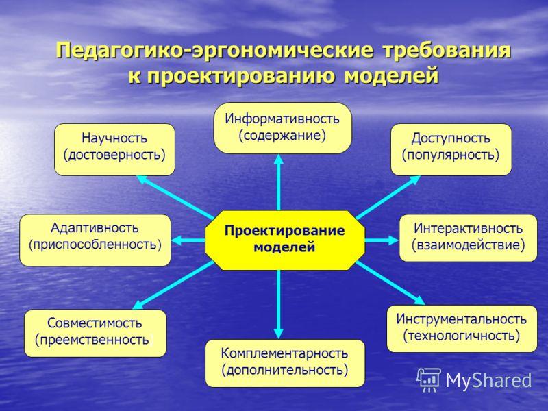 Педагогико-эргономические требования к проектированию моделей Адаптивность (приспособленность) Информативность (содержание) Доступность (популярность) Совместимость (преемственность) Комплементарность (дополнительность) Инструментальность (технологич