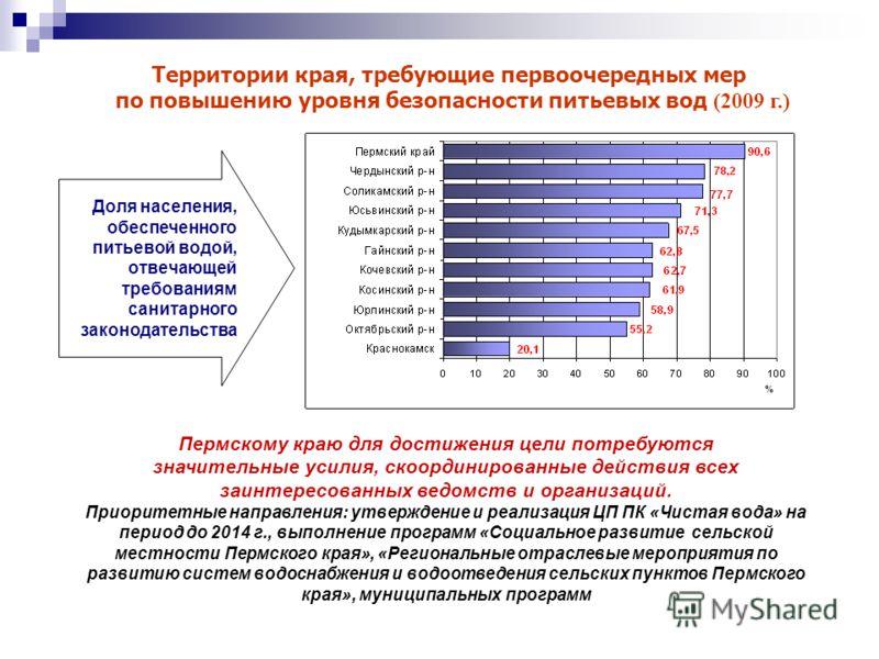 Территории края, требующие первоочередных мер по повышению уровня безопасности питьевых вод (2009 г.) Пермскому краю для достижения цели потребуются значительные усилия, скоординированные действия всех заинтересованных ведомств и организаций. Приорит