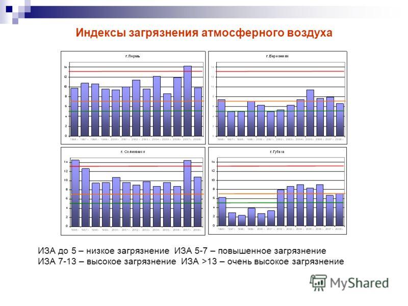 Индексы загрязнения атмосферного воздуха ИЗА до 5 – низкое загрязнение ИЗА 5-7 – повышенное загрязнение ИЗА 7-13 – высокое загрязнение ИЗА >13 – очень высокое загрязнение