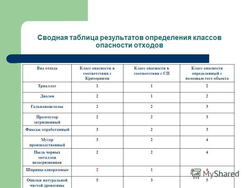 Сводная таблица результатов определения классов опасности отходов Вид отходаКласс опасности в соответствии с Критериями Класс опасности в соответствии с СП Класс опасности определенный с помощью тест-объекта Триаллат112 Диален212 Гальваношламы223 Про