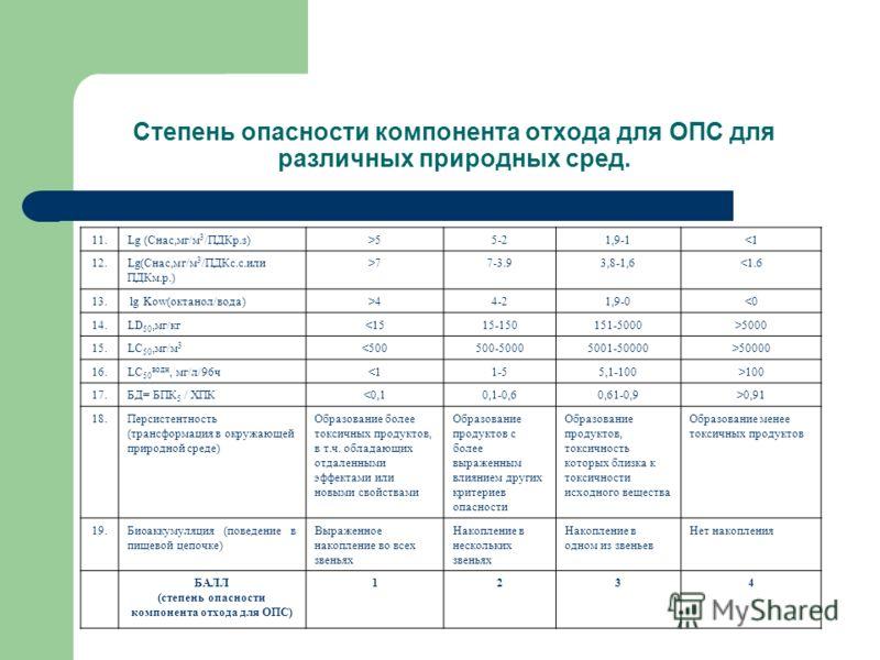 Степень опасности компонента отхода для ОПС для различных природных сред. 11.Lg (Снас,мг/м 3 /ПДКр.з)>55-21,9-177-3.93,8-1,644-21,9-0