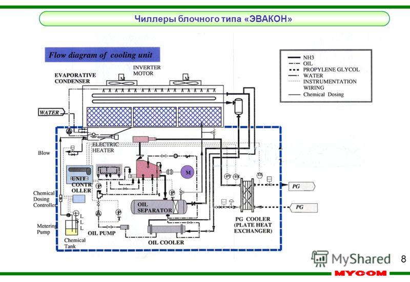 7 CO 2 NH 3 Компрессор NH 3 CO 2 Насос CO 2 Исп. конд - р NH 3 ТРВ NH 3 CO 2 NH 3 Компрессор NH 3 Охладитель CO 2 2 CO 2 Исп. конденсатор NH 3 ТРВ NH 3 Компрессор NH 3 Компрессор CO 2 ТРВ NH 3 ТРВ CO 2 2 NH 3 Охладитель C O 2 Исп. конд - р NH 3 Компр