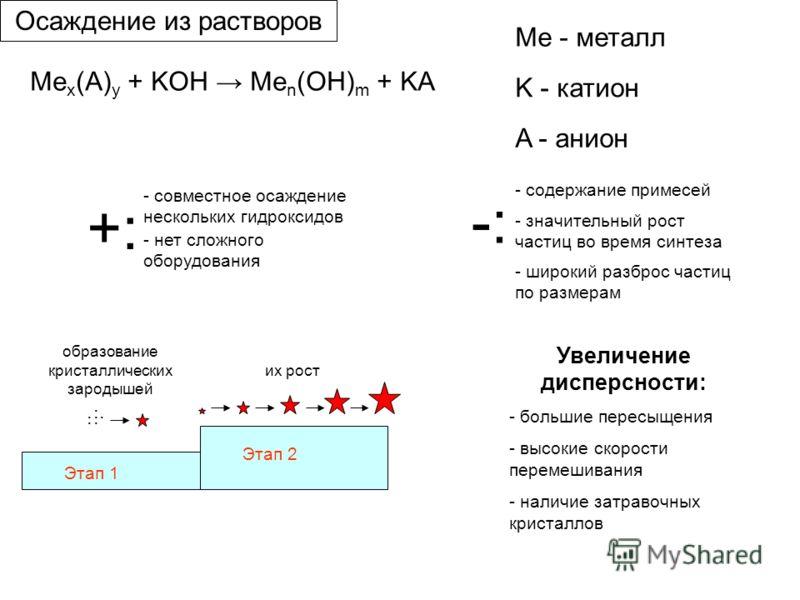 Me x (A) y + KOH Me n (OH) m + KA Me - металл K - катион A - анион Этап 1 Этап 2 образование кристаллических зародышей их рост +:+: - совместное осаждение нескольких гидроксидов -:-: - содержание примесей - значительный рост частиц во время синтеза -