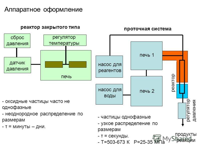 Аппаратное оформление реактор закрытого типа проточная система сброс давления датчик давления регулятор температуры печь насос для реагентов насос для воды печь 1 печь 2 регулятор давления реактор продукты реакции - оксидные частицы часто не однофазн