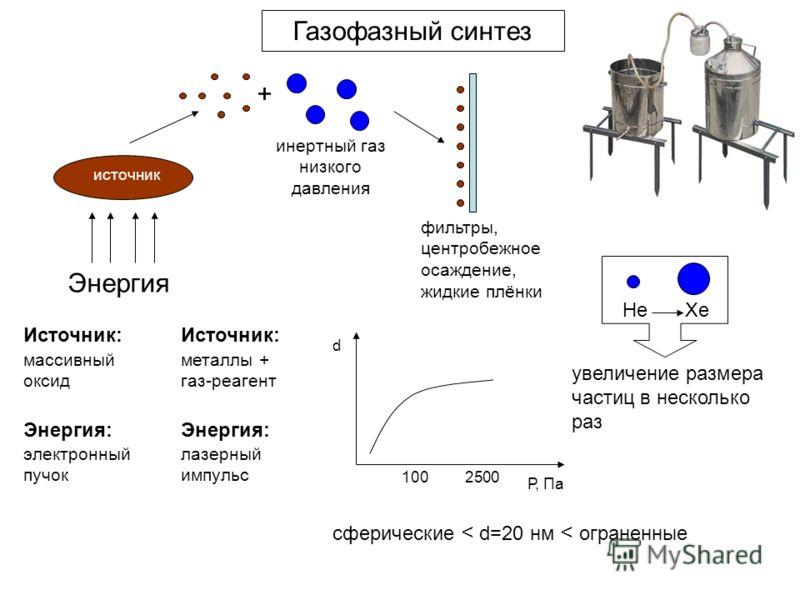 Газофазный синтез Энергия + инертный газ низкого давления фильтры, центробежное осаждение, жидкие плёнки Источник: массивный оксид металлы + газ-реагент Энергия: электронный пучок лазерный импульс 1002500 Р, Па d HeXe увеличение размера частиц в неск