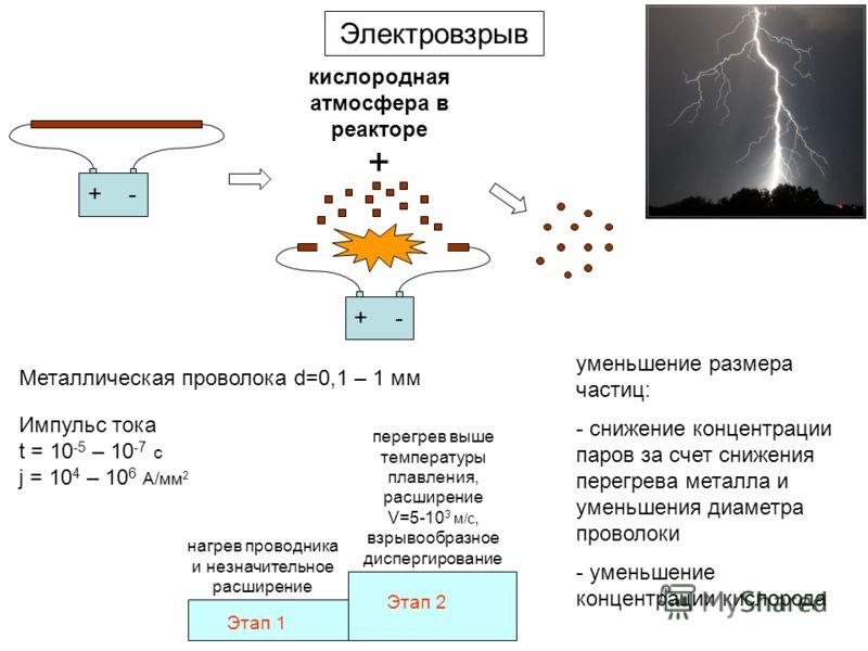 Электровзрыв +- +- + кислородная атмосфера в реакторе Металлическая проволока d=0,1 – 1 мм Импульс тока t = 10 -5 – 10 -7 c j = 10 4 – 10 6 A/мм 2 Этап 1 Этап 2 нагрев проводника и незначительное расширение перегрев выше температуры плавления, расшир