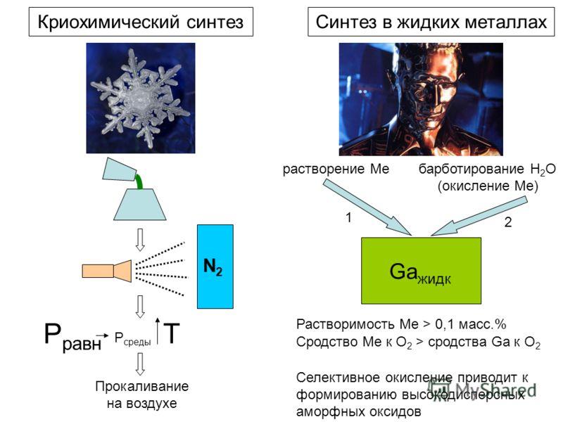 Синтез в жидких металлахКриохимический синтез Ga жидк 1 2 растворение Me барботирование H 2 O (окисление Мe) Растворимость Мe > 0,1 масс.% Сродство Мe к O 2 > сродства Ga к O 2 Селективное окисление приводит к формированию высокодисперсных аморфных о