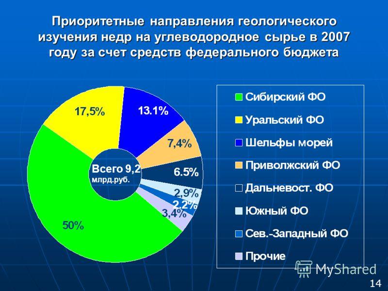 Приоритетные направления геологического изучения недр на углеводородное сырье в 2007 году за счет средств федерального бюджета Всего 9,2 млрд.руб. 14