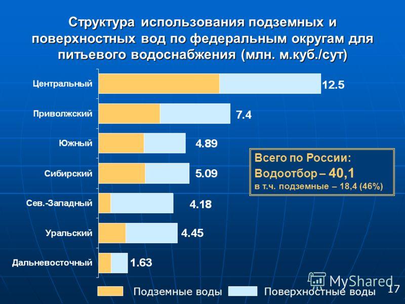 Структура использования подземных и поверхностных вод по федеральным округам для питьевого водоснабжения (млн. м.куб./сут) Всего по России: Водоотбор – 40,1 в т.ч. подземные – 18,4 (46%) Подземные водыПоверхностные воды 17