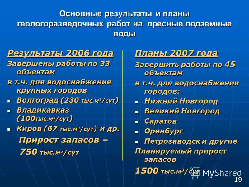 Основные результаты и планы геологоразведочных работ на пресные подземные воды Результаты 2006 года Завершены работы по 33 объектам в т.ч. для водоснабжения крупных городов Волгоград (230 тыс.м 3 /сут ) Волгоград (230 тыс.м 3 /сут ) Владикавказ (100