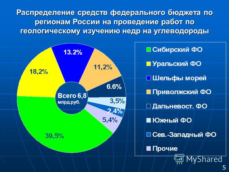Распределение средств федерального бюджета по регионам России на проведение работ по геологическому изучению недр на углеводороды Всего 6,8 млрд.руб. 5
