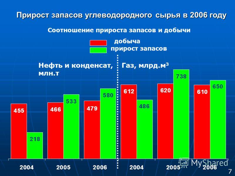 Прирост запасов углеводородного сырья в 2006 году Соотношение прироста запасов и добычи добыча прирост запасов Нефть и конденсат, млн.т Газ, млрд.м 3 7