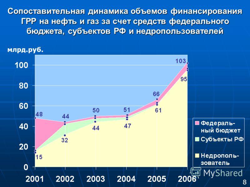 Сопоставительная динамика объемов финансирования ГРР на нефть и газ за счет средств федерального бюджета, субъектов РФ и недропользователей млрд.руб. 8