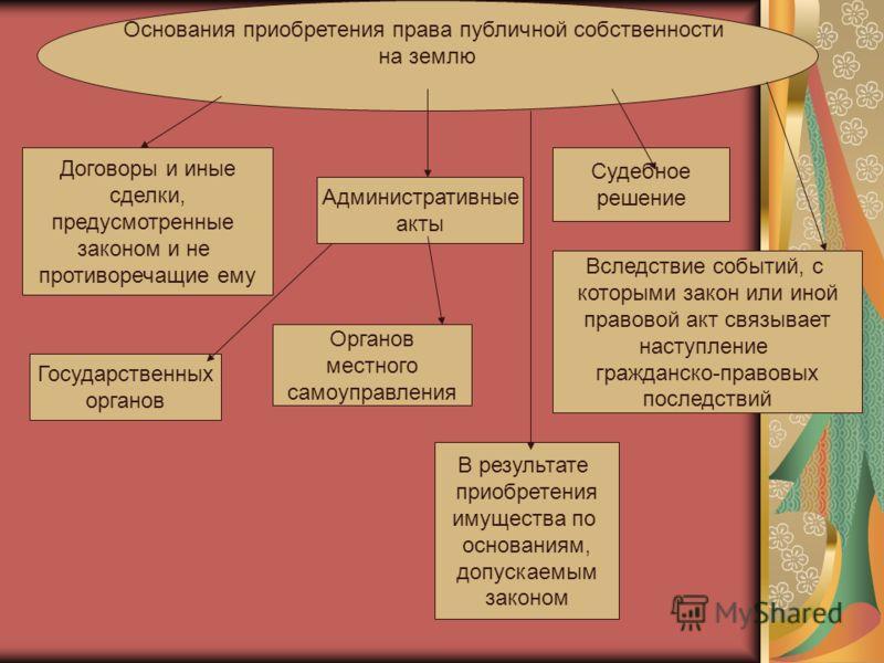 Договор дарения земельного участка с постройками образец