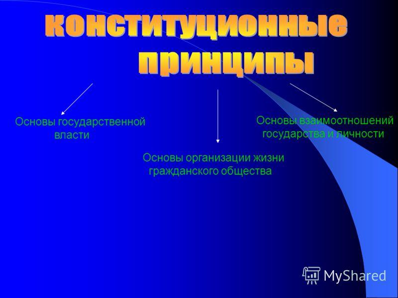 Основы государственной власти Основы взаимоотношений государства и личности Основы организации жизни гражданского общества