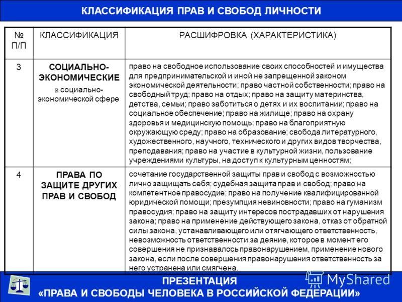 КЛАССИФИКАЦИЯ ПРАВ И СВОБОД ЛИЧНОСТИ ПРЕЗЕНТАЦИЯ «ПРАВА И СВОБОДЫ ЧЕЛОВЕКА В РОССИЙСКОЙ ФЕДЕРАЦИИ» П/П КЛАССИФИКАЦИЯРАСШИФРОВКА (ХАРАКТЕРИСТИКА) 3СОЦИАЛЬНО- ЭКОНОМИЧЕСКИЕ в социально- экономической сфере право на свободное использование своих способн